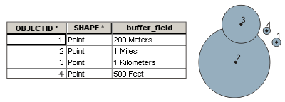 Using a buffer field for buffer distances
