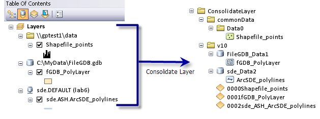 Consolidate Layer illustration