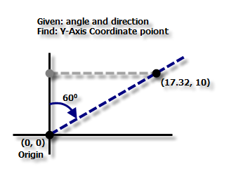 Fishnet Y-Axis point calculation