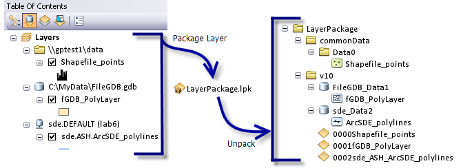 Package Layer illustration