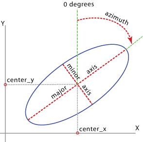 Table To Ellipse overview graphic