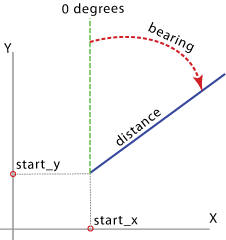 Bearing Distance To Line overview graphic