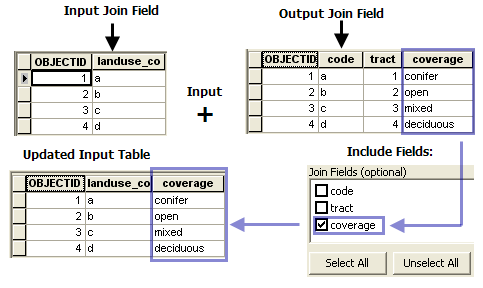 the join field tool