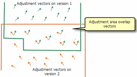 Overlapping adjustment vectors