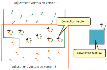 Feature adjustment correction vectors