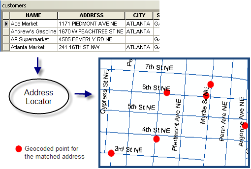 Geocoding a table of addresses