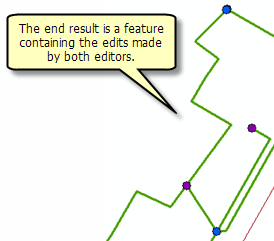 The end result of merging geometries is a feature that contains the edits made by both editors