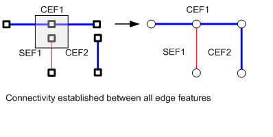 connectivity with complex edges