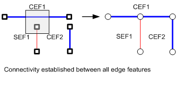 Connectivity established between all edge features