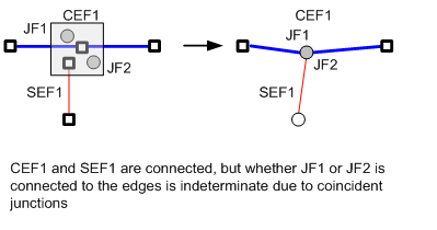 Coincident junctions