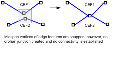 snapping midspan along complex edges