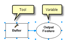 Model with Buffer process