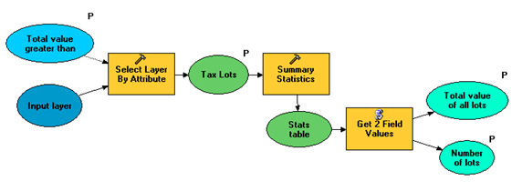 Select Tax Lots With Value Greater Than (with summary)