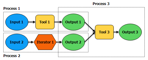 Multiple model processes