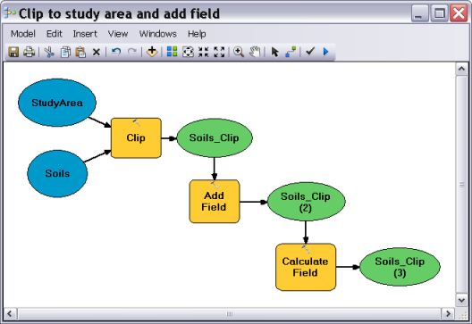Example of ArcGIS Model Builder