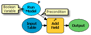 Setting boolean variable as precondition
