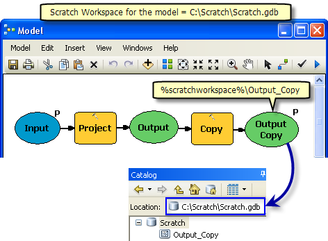 Model using scratch workspace in a model
