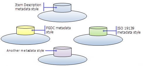 Metadata styles filter ArcGIS metadata content