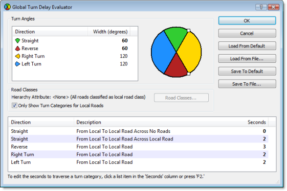 Global Turn Delay Evaluator dialog box