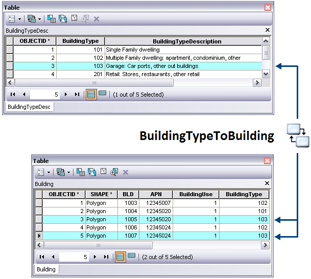 Relationship classes manage the associations between objects in one feature class or table and objects in another.