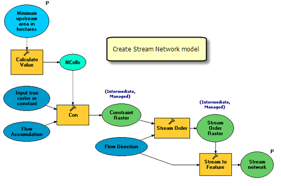 Create Stream Network model