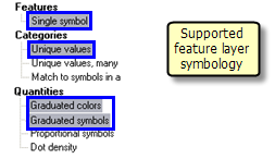 Supported feature layer symbology