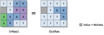 No Equal To (Relational) operator illustration