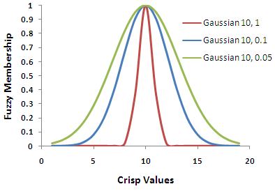 Fuzzy Gaussian graph