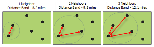 Calculate Distance Band from Neighbor Count illustration
