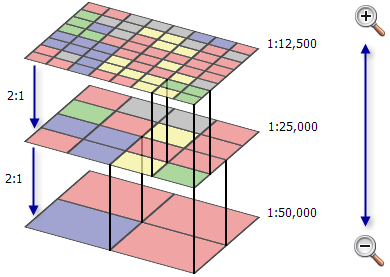 Example of pyramid compression