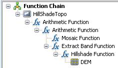 Complete function chain