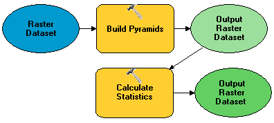 Model containing the Build Pyramid and Calculate Statistics tools
