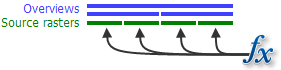 Diagram of function applied on each raster