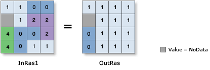 Less Than or Equal To (Relational) illustration