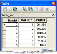 Attribute table showing counts of cells with multiple land covers