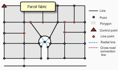 Parcel fabric