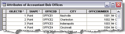 The attributes of the point feature class includes the office identifier and the city name.