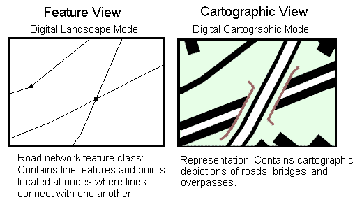 Geographic features and cartographic representations