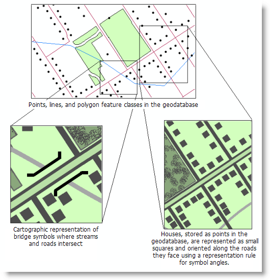 Example use of cartographic representations