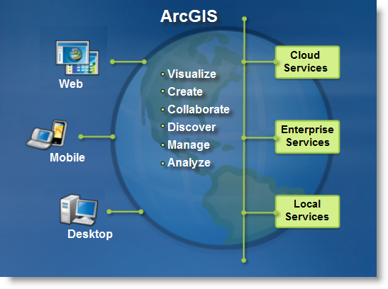 The ArcGIS system