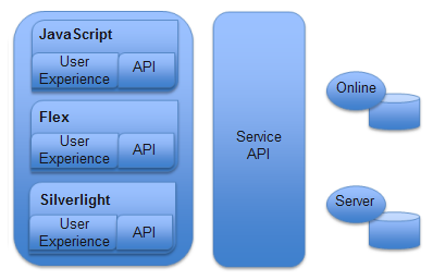 Web APIs for building custom Web applications for ArcGIS