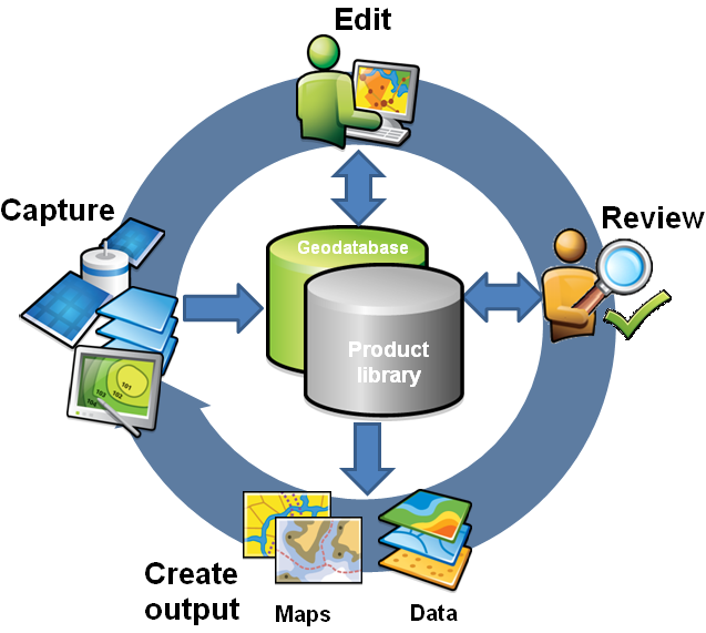 The production workflow supported by Production Mapping