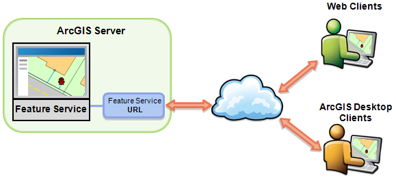Feature Service workflow