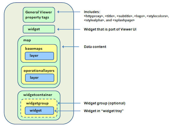 Graphic showing the main sections of the Viewer's application configuration file.