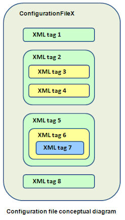 Configuration file conceptual diagram